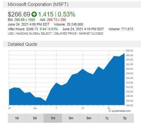 微軟週四收紅,市值穩坐 2 兆美元。(圖片:鉅亨)