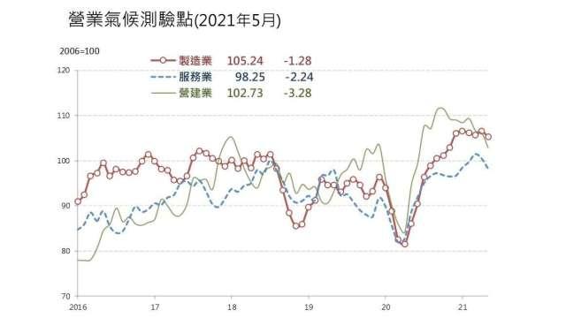 5月製造業、服務業和營建業營業氣候測驗點同步下滑。(圖:台經院提供)