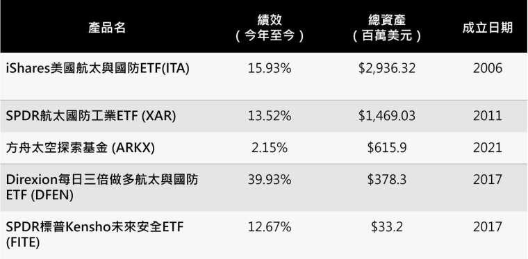 資料日期:截至 6/17 資料來源:各公司官網; ETF Database