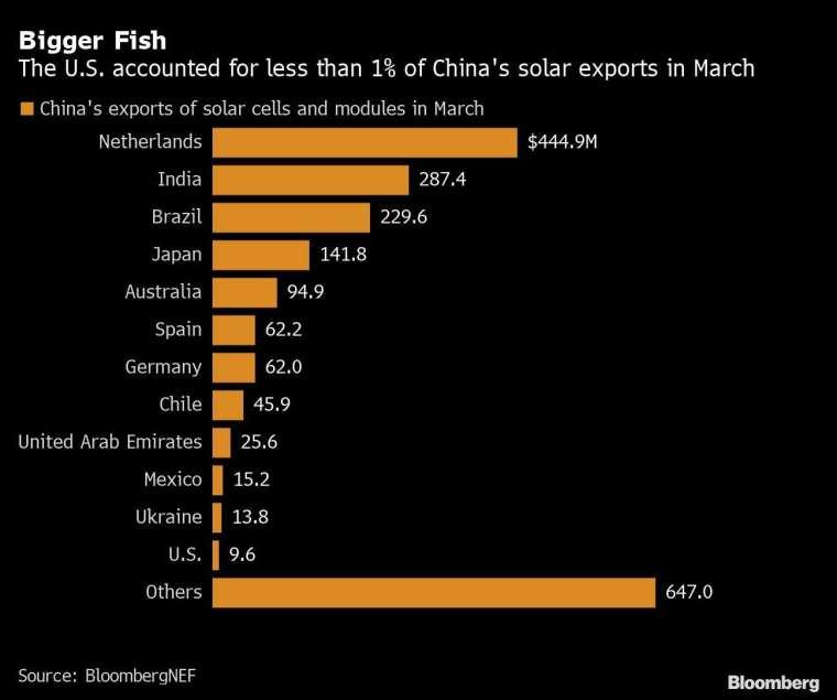 美國僅少量太陽能原料進口源自中國 (圖表取自彭博)