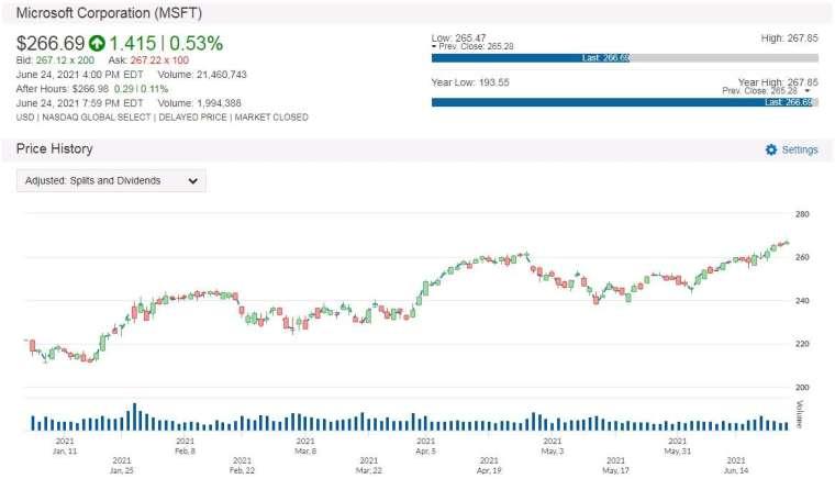 MSFT 股價走勢圖 圖片:anue 鉅亨