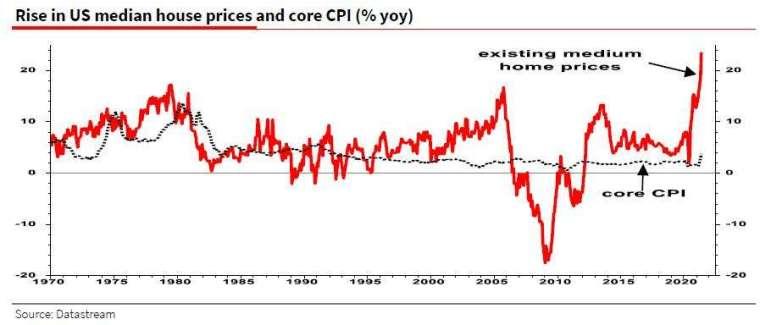 美國通膨上升 (圖表取自 Zero Hedge)