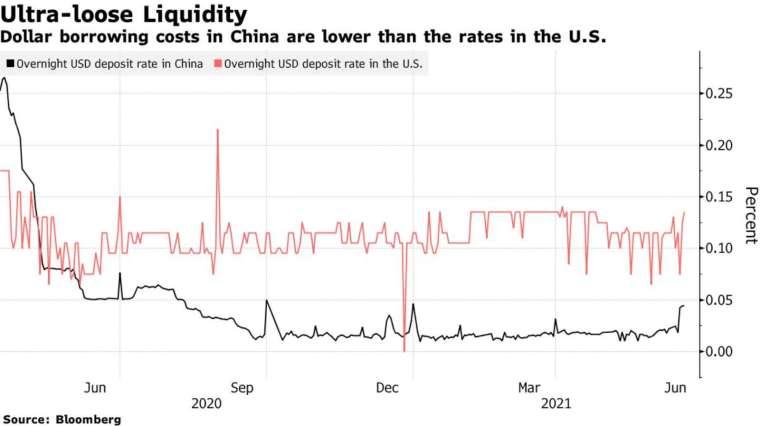 黑:中國的美元隔夜存款利率,紅:美國的美元隔夜存款利率 (圖:Bloomberg)