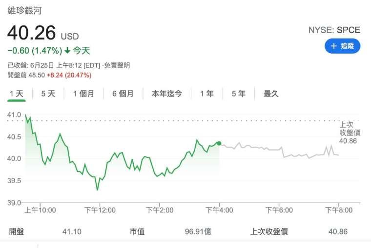 維珍銀河周五盤前股價漲逾 20% (圖:Google)