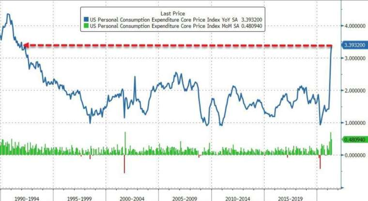 藍線:美國核心PCE指數年增率,綠線:美國核心PCE月增率 (圖:Zerohedge)