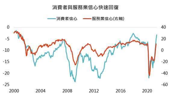 資料來源:Bloomberg,「鉅亨買基金」整理, 2021/6/24。