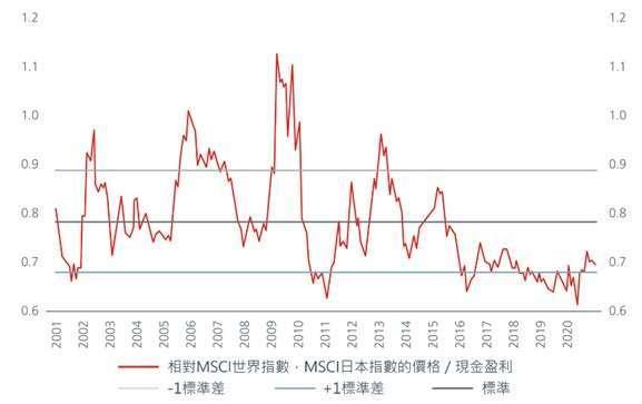 資料來源:瀚亞投資、Refinitiv Datastream,2021/4/30,單位: 倍
