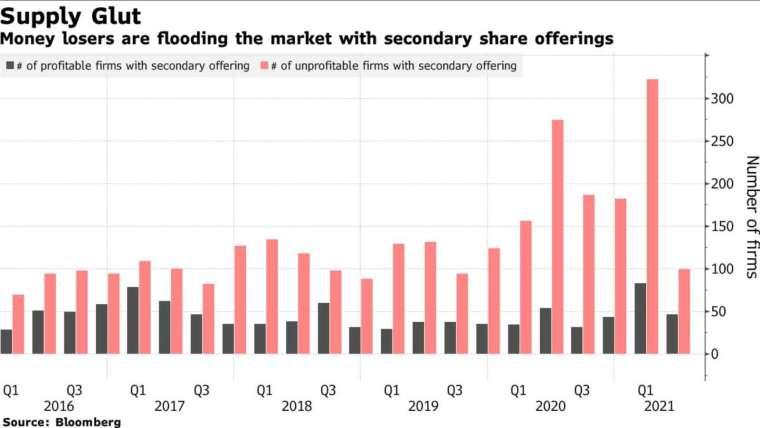 黑:進行二次發行的獲利企業數 紅:進行二次發行的未獲利企業數 (圖:Bloomberg)