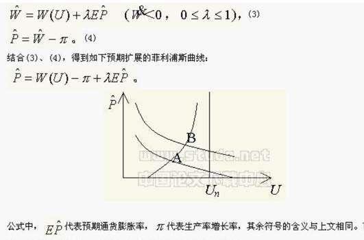 (圖二:預期之下的菲利普斯曲線圖,摘自維基百科)