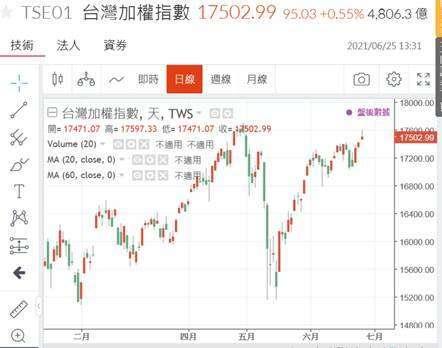 (圖四:台股加權股價指數日 K 線圖,鉅亨網)