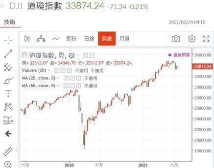 (圖五:道瓊股價指數周 K 線圖,鉅亨網)