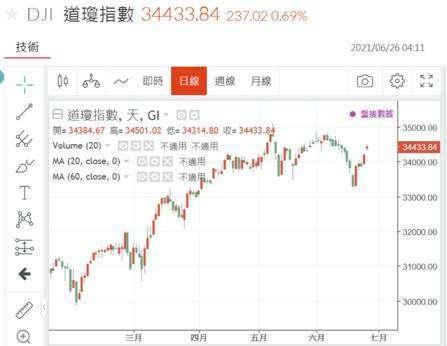 (圖三:道瓊股價指數日 K 線圖,鉅亨網)