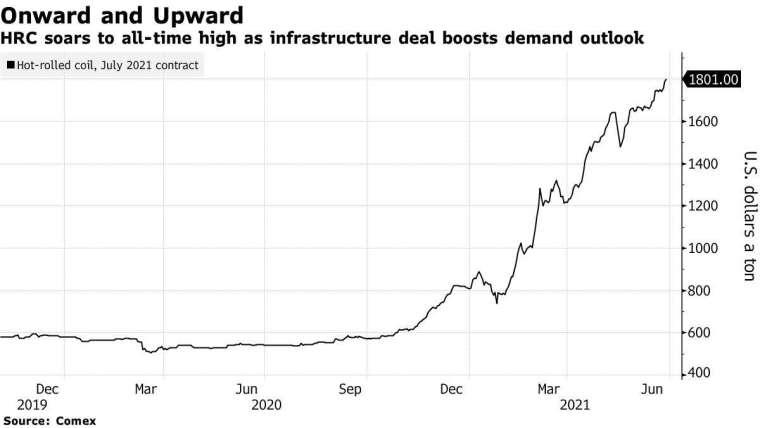 熱軋捲板 (hot-rolled coil,HRC) 期貨走勢。來源: Bloomberg