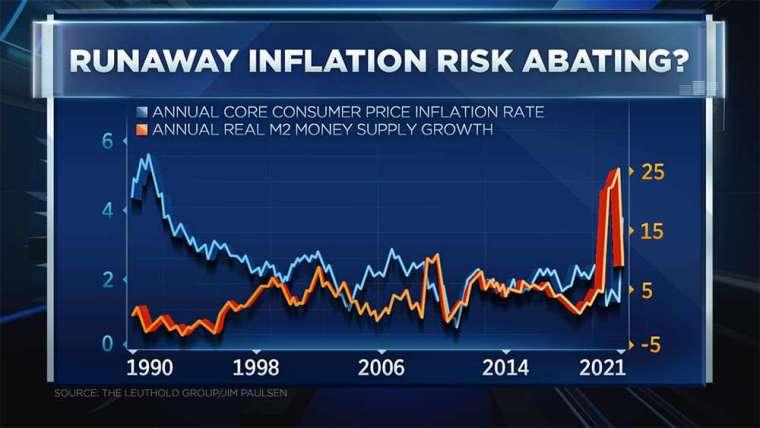 美國實質 M2 貨幣供給量、消費者物價指數走勢 (圖: CNBC)