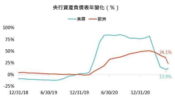 資料來源:Bloomberg,「鉅亨買基金」整理,資料截至 2021/6/24。此資料僅為歷史數據模擬回測,不為未來投資獲利之保證,在不同指數走勢、比重與期間下,可能得到不同數據結果。