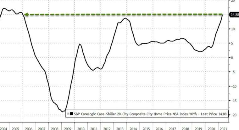 The annual increase in the U.S. S&P/Case-Shiller 20 Big Cities House Price Index in April is the largest since November 2005 (Picture: Zerohedge)