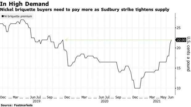 鎳塊溢價達近 2 年來高點 (圖: Bloomberg)