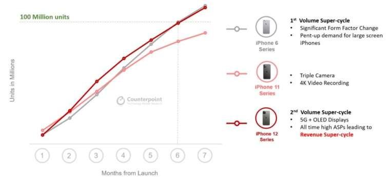 蘋果 iPhone 12 系列在 4 月全球銷量已破 1 億台大關,速度比 iPhone 11 快 2 個月。(圖片:Counterpoint Research)
