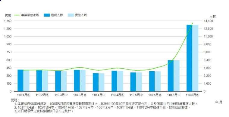 勞雇雙方協商減少工時,統計至 6月底。(圖:勞動部官網)