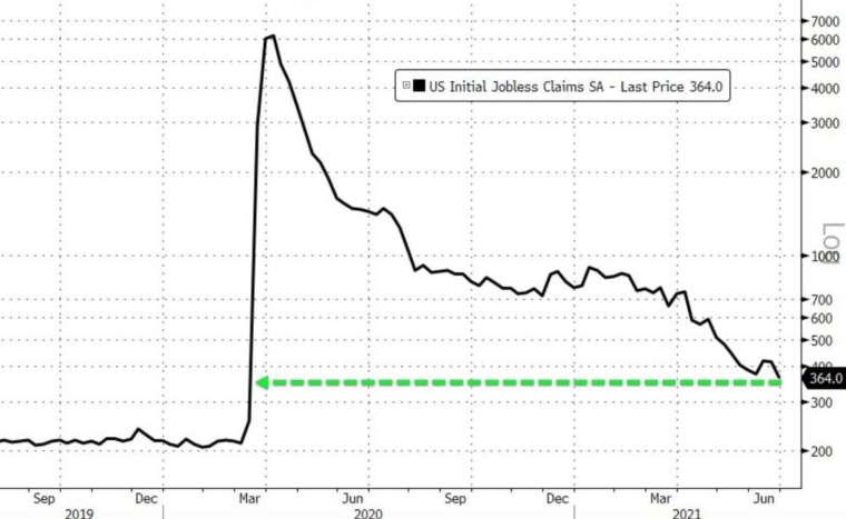 美國上周初領失業金再度跌至疫情爆發後新低 (圖:Zerohedge)