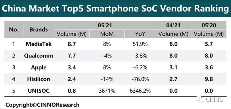 中國手機晶片供應商排名。(圖:擷取自CINNO)