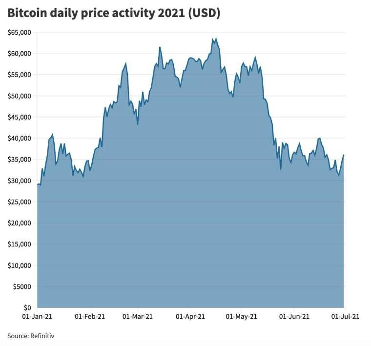 2021 年上半年比特幣價格走勢 (圖:CNBC)