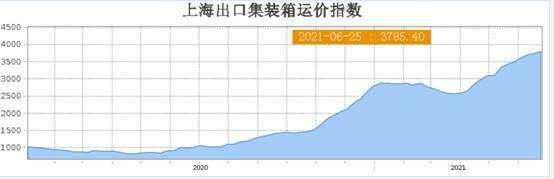 (圖七:上海航運交易所出口集裝箱運價指數,上海航運交易所)