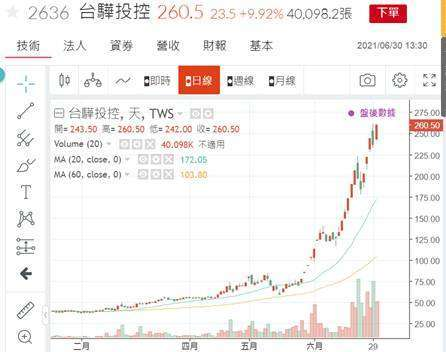(圖六:台驊投控公司股價日 K 線圖,鉅亨網)