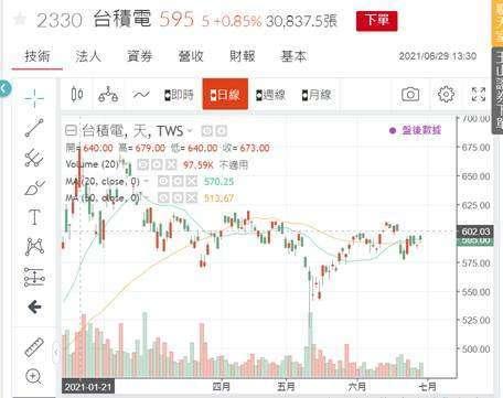 (圖一:台積電股價日 K 線圖,鉅亨網)