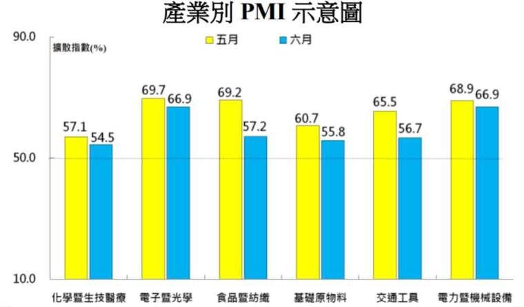 六大產業 PMI 均較上月下滑。(圖表:中經院提供)