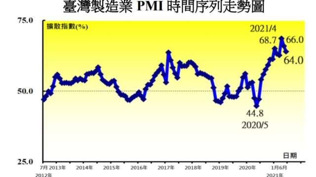 6月製造業PMI連2跌。(圖:中經院提供)