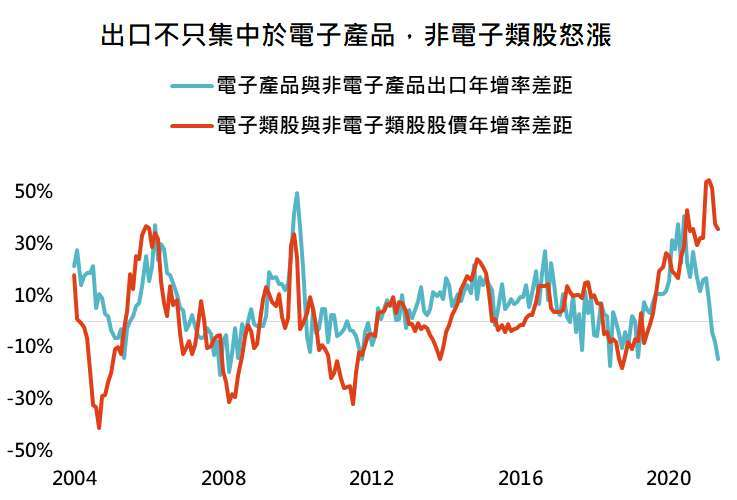 資料來源:Bloomberg,「鉅亨買基金」整理,採台灣證交所電子類指數與台灣證交所不含電子類指數,資料日期:2021/6/30。此資料僅為歷史數據模擬回測,不為未來投資獲利之保證,在不同指數走勢、比重與期間下,可能得到不同數據結果。