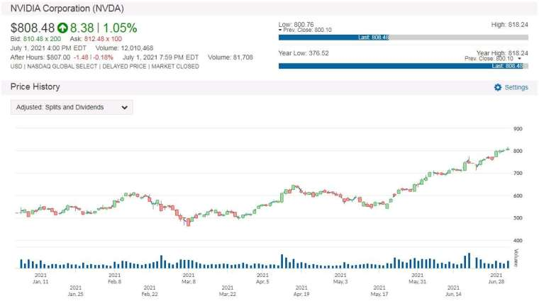 NVDA 股價走勢圖 圖片:anue 鉅亨