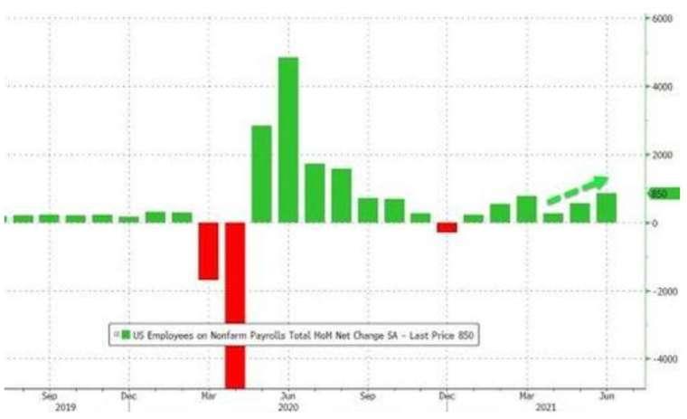 美國6月非農新增就業大幅增加 (圖:Zerohedge)