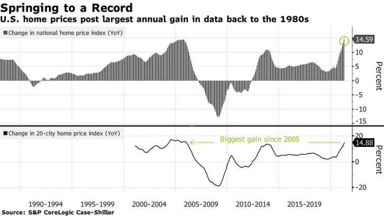 全美房價年比變動幅度 (上圖) 和 20 大城市房價指數 (下圖)。來源: Bloomberg
