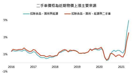 資料來源:Bloomberg,「鉅亨買基金」整理, 2021/7/1。