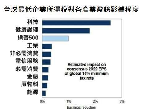 資料來源:Goldman Sachs Global Investment Research,「鉅亨買基金」整理,2021/6。