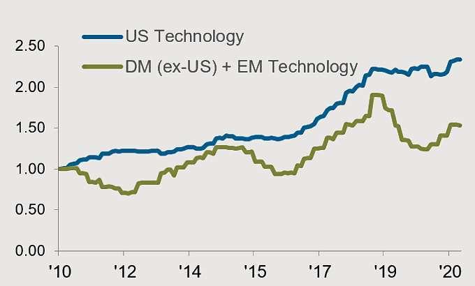 資料來源:Bloomberg, MSCI, 摩根資產管理整理,資料日期:2021.3.31。