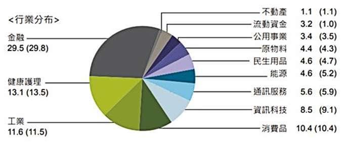 資料來源: 摩根資產管理, 基金月報, 2021/4/30