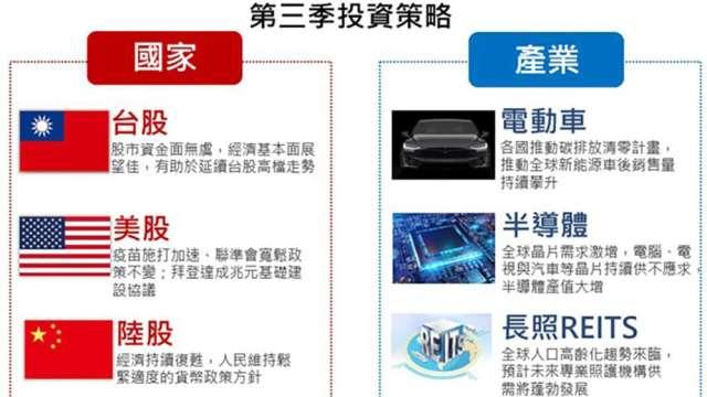 日盛投信今(6)日舉行第3季投資展望線上記者會。