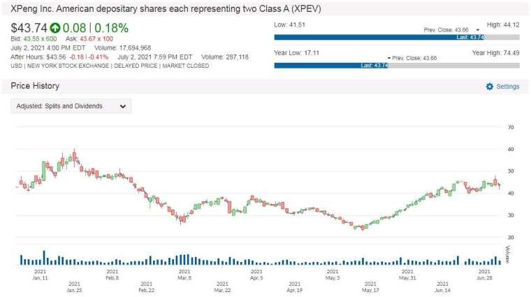 XPEV 股價走勢圖 圖片:anue 鉅亨