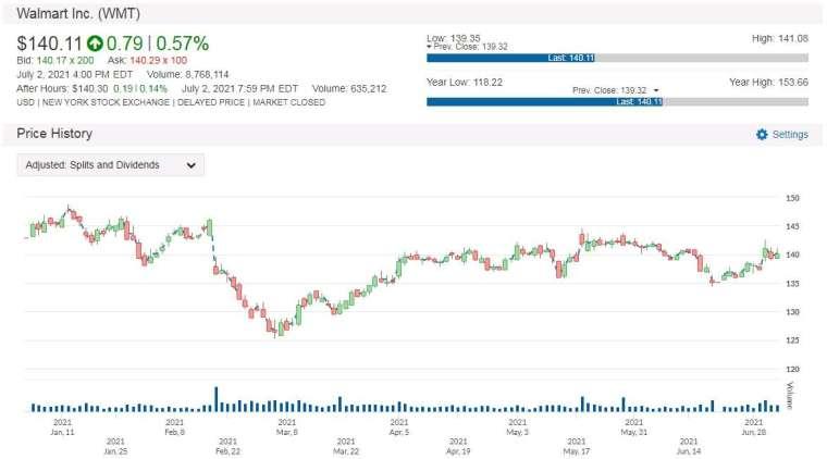 WMT 股價走勢圖 圖片:anue 鉅亨