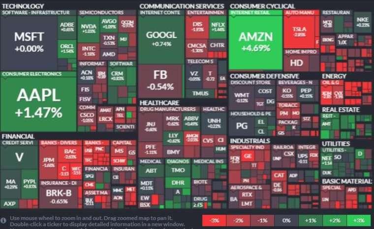 標普 500 指數各類股表現,能源股和金融股領跌。(圖: Finviz)
