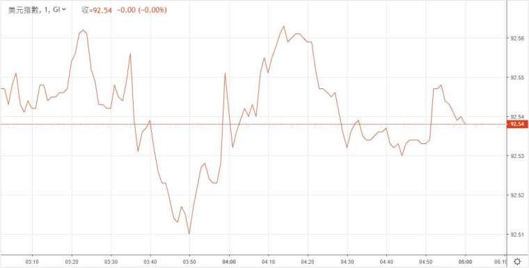 美元指數走勢。來源:鉅亨網