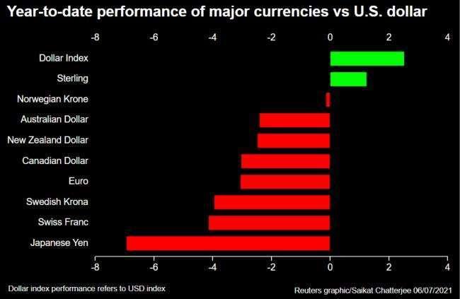 今年迄今各大主要貨幣漲跌幅(圖:Reuters)