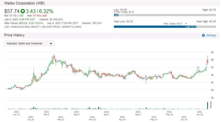 WB 股價走勢圖 圖片:anue 鉅亨