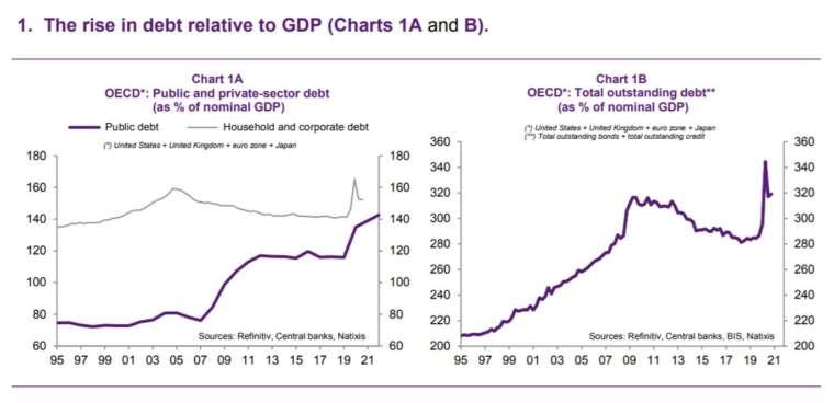 圖 1A:OECD 公共與私營部門債務佔名目 GDP 比重,圖 1B:OECD 債務總額佔名目 GDP 比重 (圖:MarketWatch)