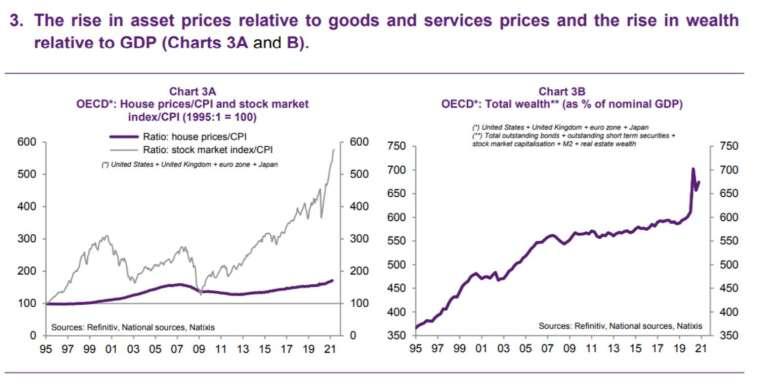 圖 3A:OECD 房價 / CPI、股市指數 / CPI,圖 3B:OECD 財富水平佔名目 GDP 比重 (圖:MarketWatch)