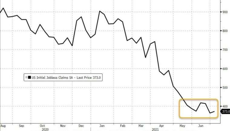美國上周初領失業金回升至 37.3 萬人 (圖:Zerohedge)