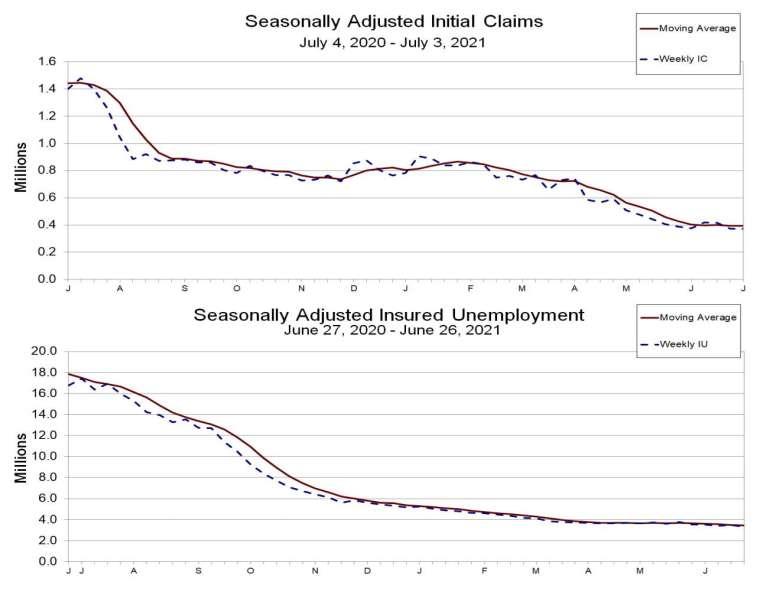 上圖為初領失業金人數走勢,下圖為續領失業金人數走勢 (圖:美國勞工統計局)